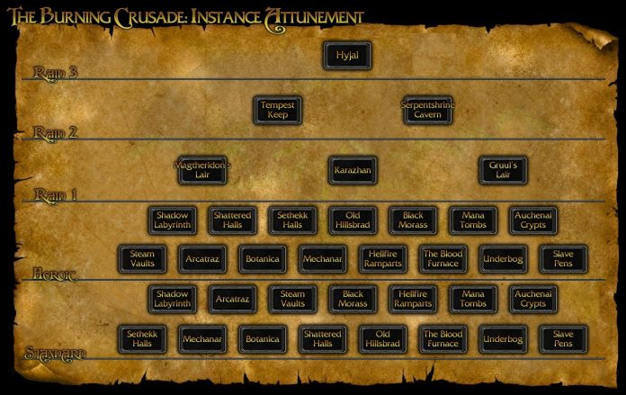 Burning Crusade Classic Spotlight: Attunement Guide