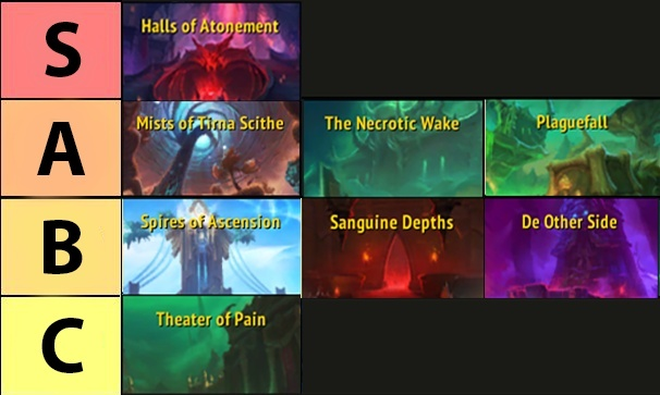 Best and Worst Mythic+ Dungeons to Complete on Inspiring, Storming, Fortified Weeks