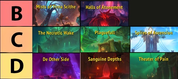 Best and Worst Mythic+ Dungeons to Complete on Tyrannical, Raging, Explosive